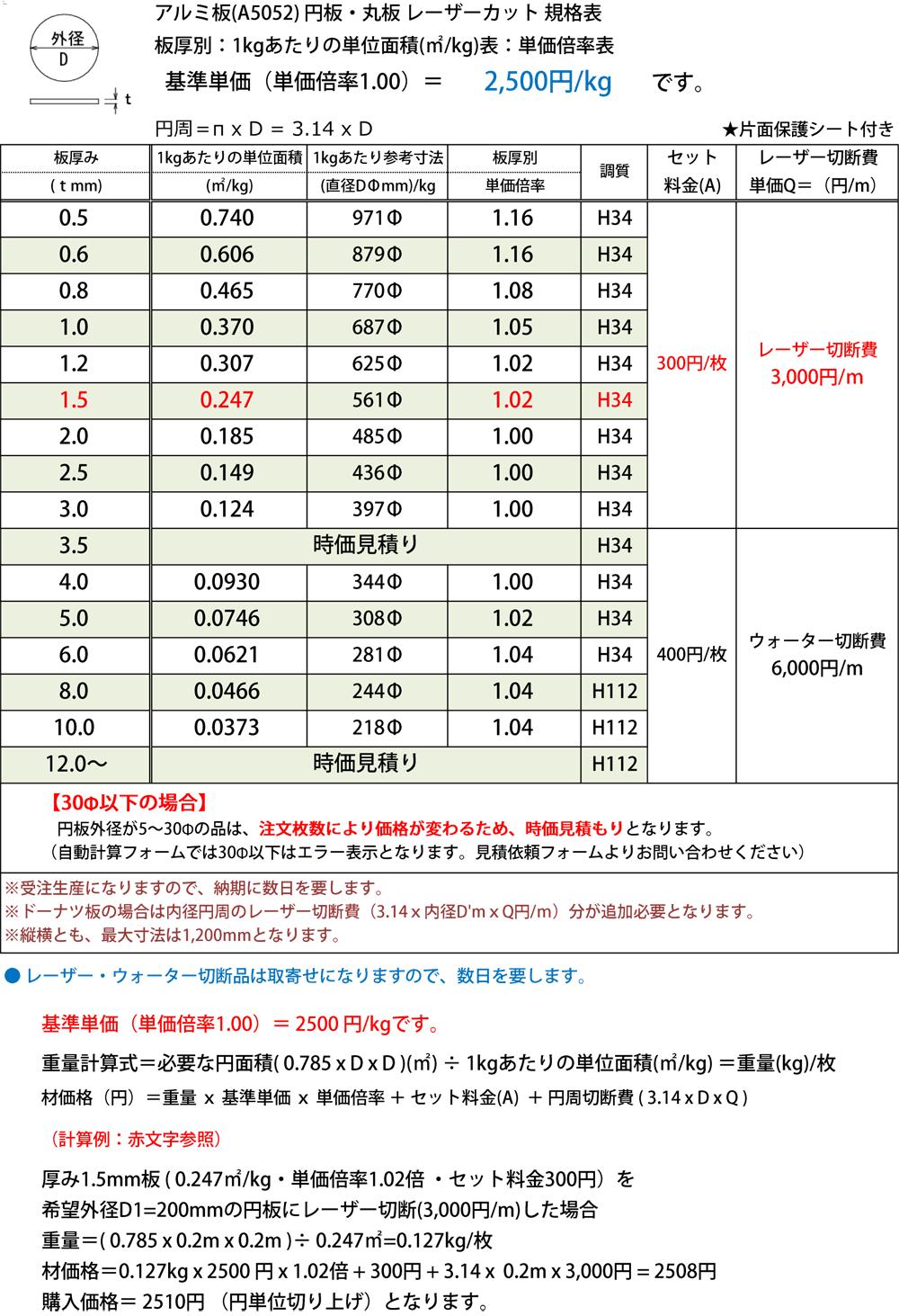 アルミ板(A5052) 円板 任意円径寸法 レーザーカット 切り売り(通販 ...